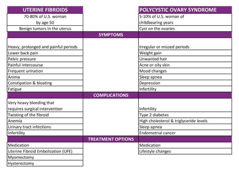 Fact chart of uterine fibroid and polycystic ovary syndrome information.